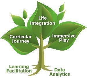Thrive Integrations Tree
