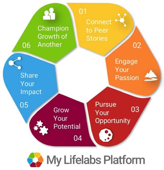 My Lifelabs Experience Flow
